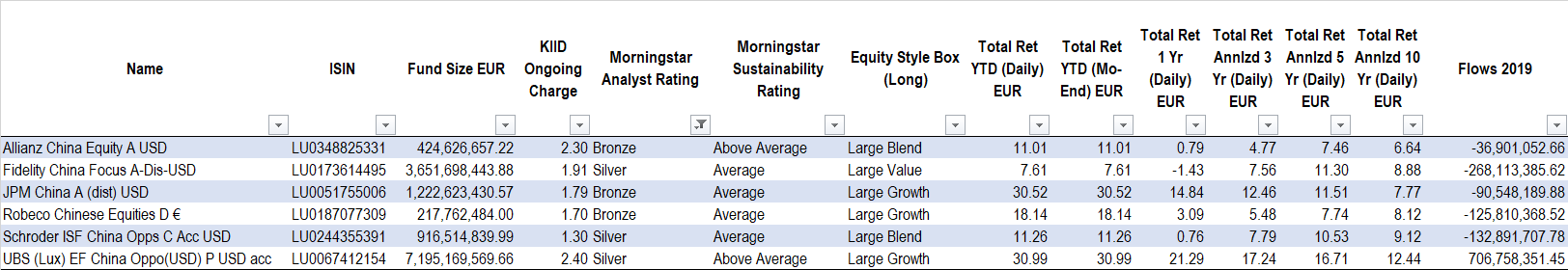 China Equities Morningstar Medalists 201910