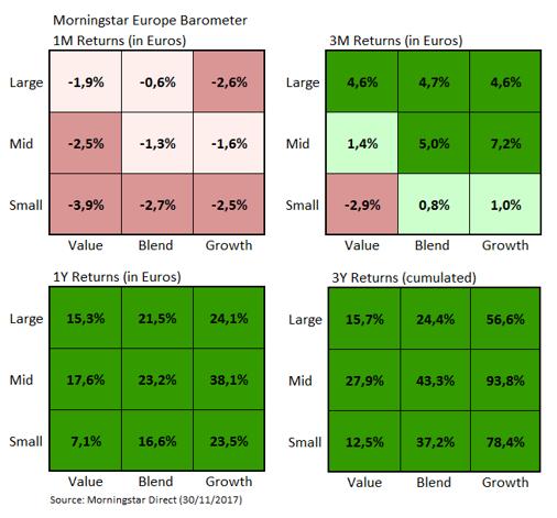 European Market Barometer Style Returns Nov 2017
