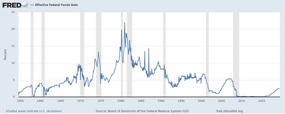 Fed Funds History FRED 20190722