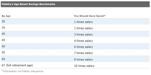 Age based savings benchmarks from Fidelity