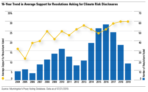 16-trend of resolutions asking for climate change disclosures