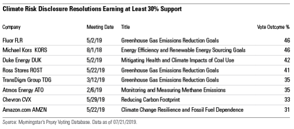 List of climate disclosure resolutions receiving at least 30% support