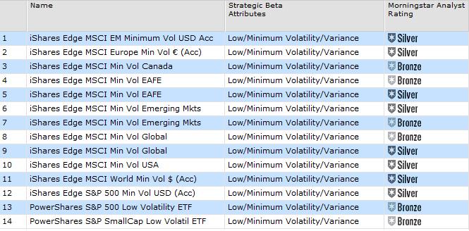 Low Volatility ETF