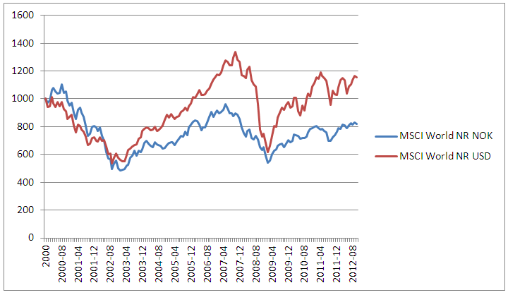 MSCI World NOK vs USD