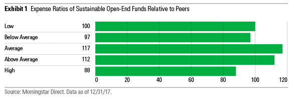 Expense ratios of SRI funds relative to peers