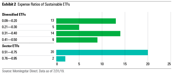 Expense ratios of SRI ETFs relative to peers