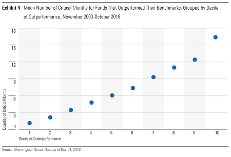 Mean number of critical months for funds