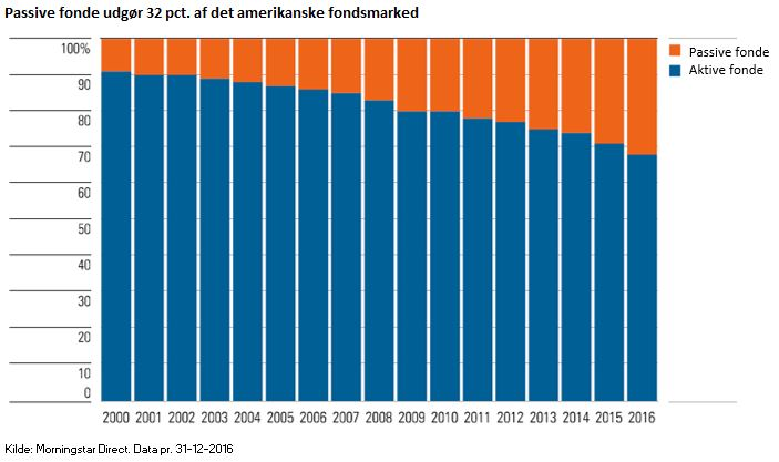 Passive fonde udgør 32 pct. af det amerikanske fondsmarked