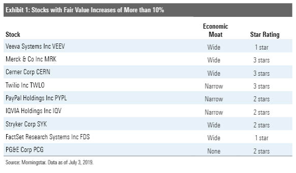 Stocks with Fair Value Increases above 10%