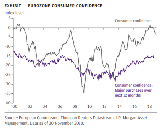 Eurozone households are still planning on spending