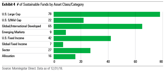 # of SRI funds by asset class/category