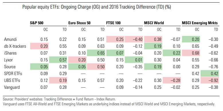 Popular equity ETFs: ongoing charge and tracking difference