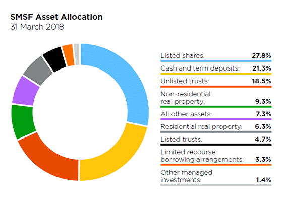 smsf asset allocation