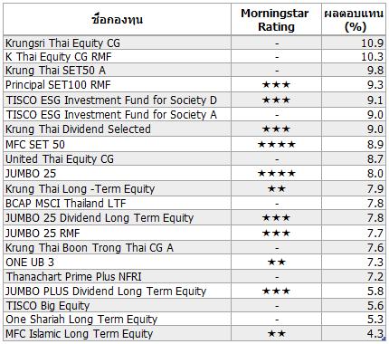 190905 Thai EQ Large Sustainability Rating High