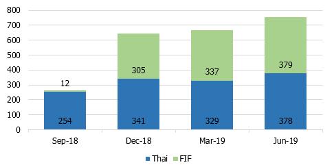 190905 Thai ESG funds