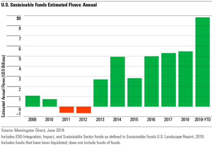 190905 US Sustainable fund flow TH article