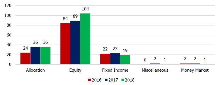 2 TH New fund 2018