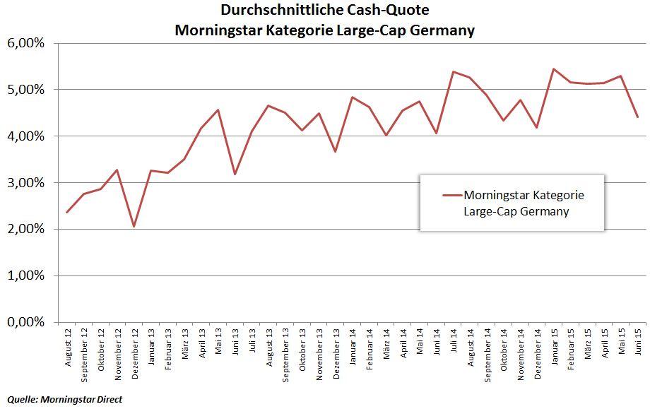 Cash-Quote Fonds mit Deutschen Standardwerten