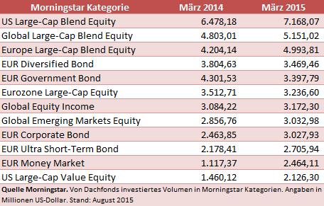 Investments in Moringstar Kategorien von Dachfonds
