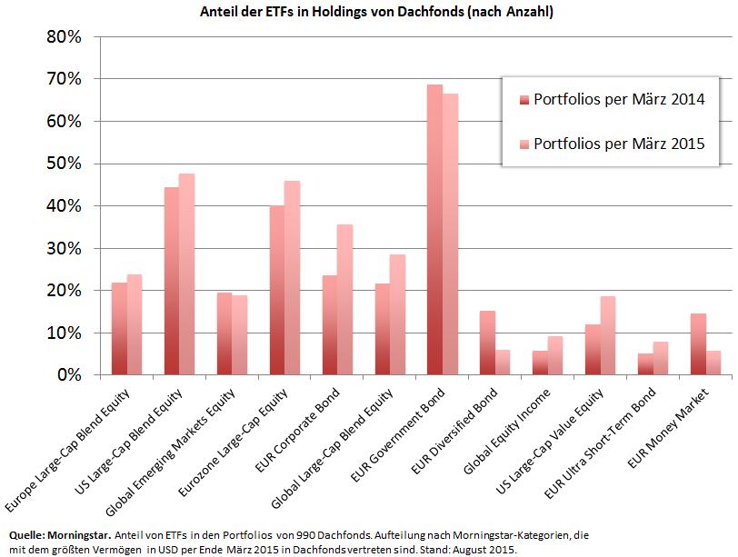 Anteil ETFs in Holdings nach morningstar Kategorie