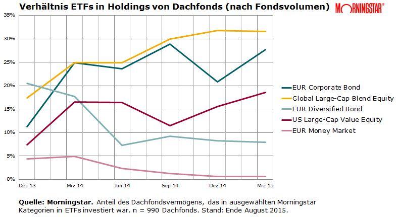 Dachfondsvermögen in ETFs nach Morningstar Kategorien