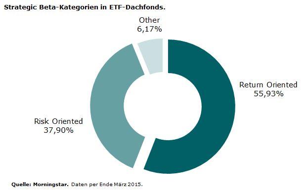 Strategic Beta Categories in ETF Fund of Funds
