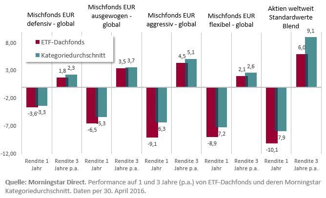 Performance ETF-Dachfonds vs. Kategorie
