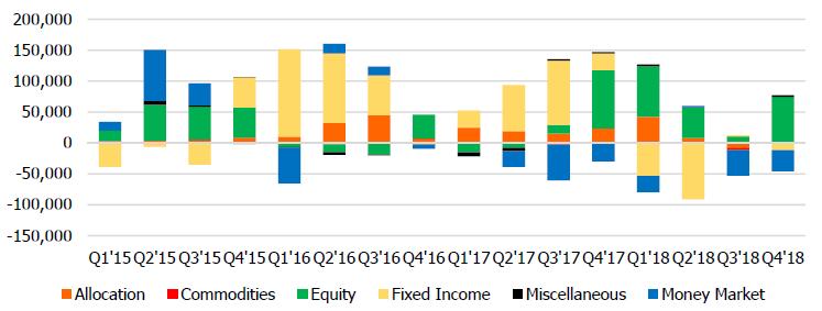 3 TH net flow quarterly by asset class 190114