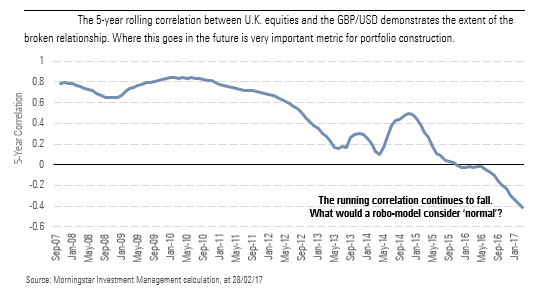 The 5-year rolling correlation between U.K. equities and the GBP/USD demonstrates the extent of the broken relationship