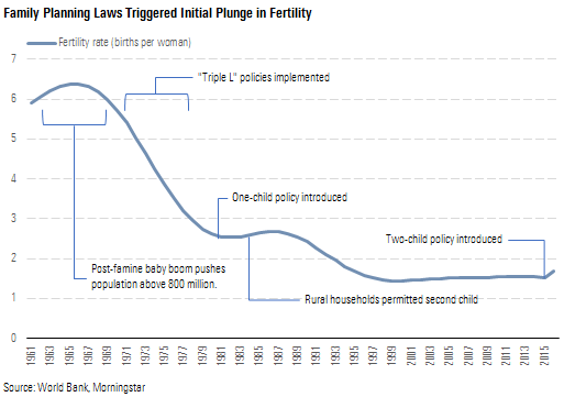 family planning laws triggered initial plunge in fertility