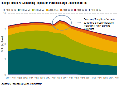 falling female 20-something population portends a large decline in births