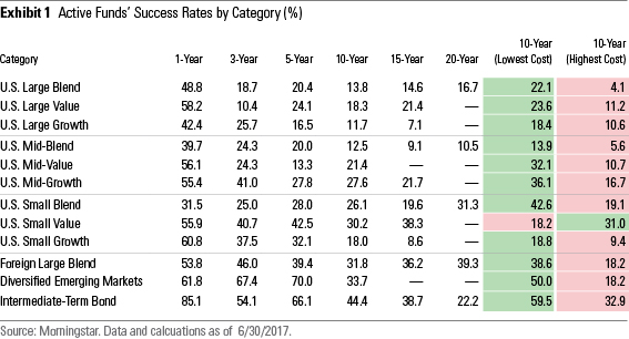 Active Passive Barometer June 2017