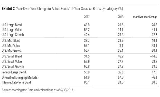 Il Barometro degli investimenti attivi e passivi a un anno - 2017