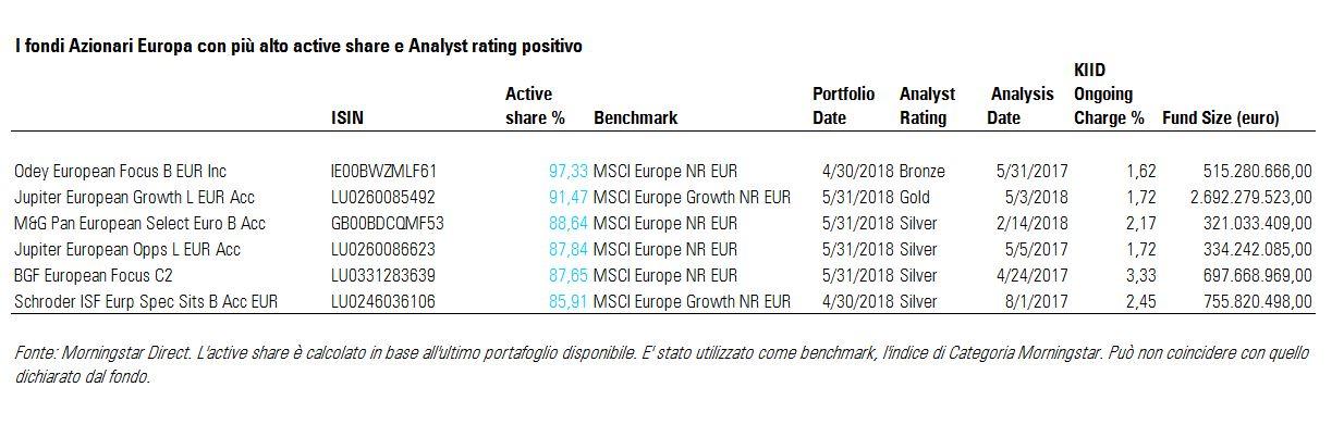 I fondi Azionari Europa con il più alto active Share e Analyst Rating