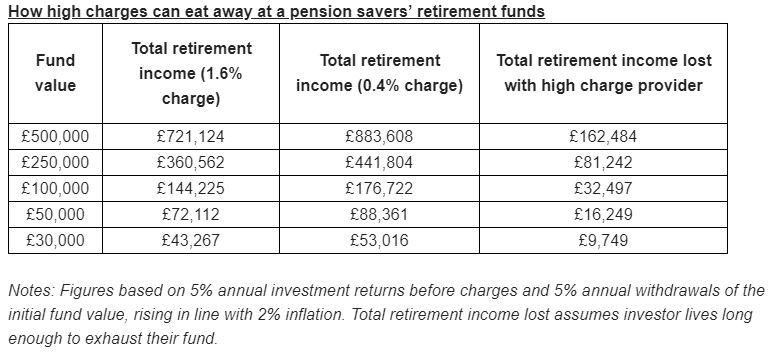 Pension charges