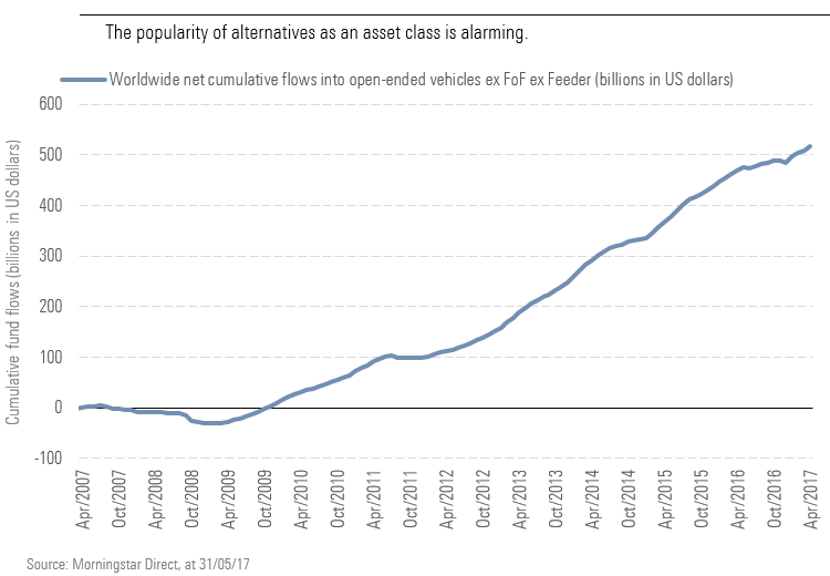 The popularity of alternatives as an asset class is alarming