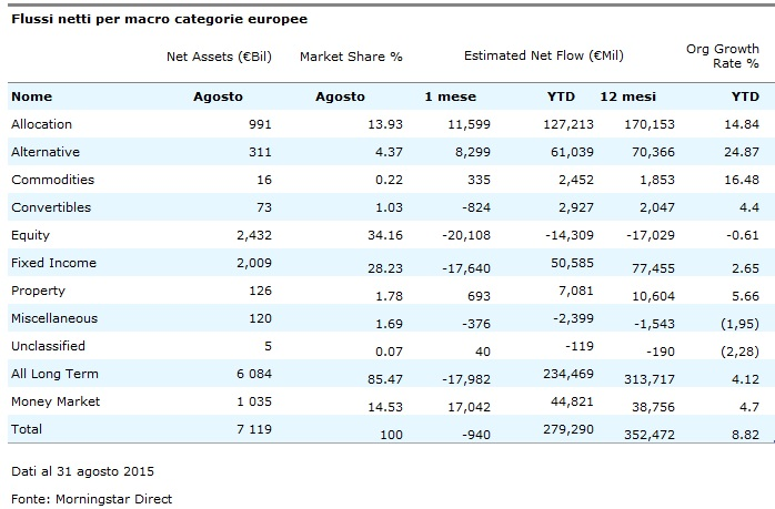 Flussi netti per macro categorie europee - agosto