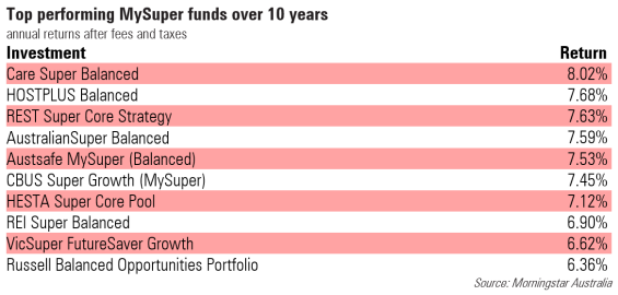 Top performing mySuper funds over 10 years retirement pension superannuation