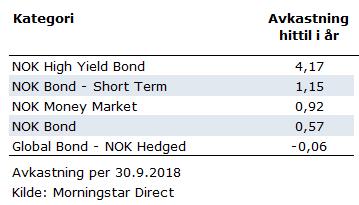 Avkastning første 9 måneder 2018 norske rentefond