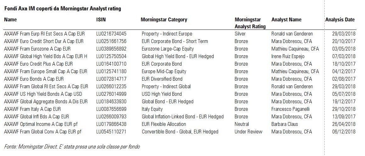 Fondi Axa IM coperti da Analyst Rating Morningstar