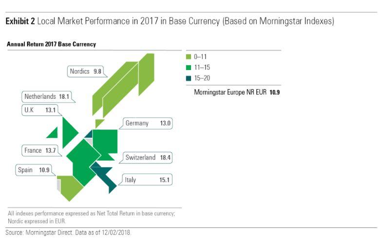 Performance mercati europei nel 2017