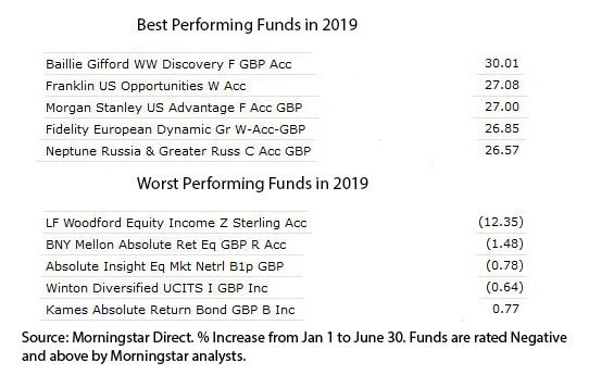 Best and worst performing funds