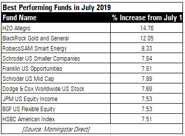 Best Performing Funds