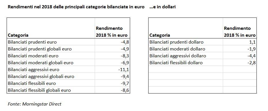 Rendimenti nel 2018 delle principali categorie di fondi bilanciati