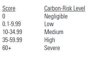 Classificazione Morningstar Carbon Risk