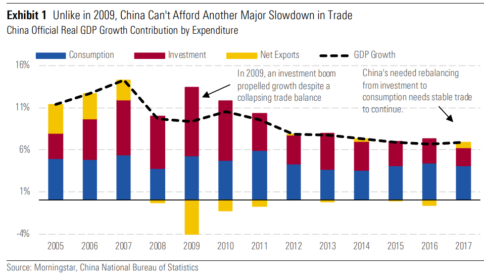 Unlike in 2009 China can't afford another major slowdown in trade