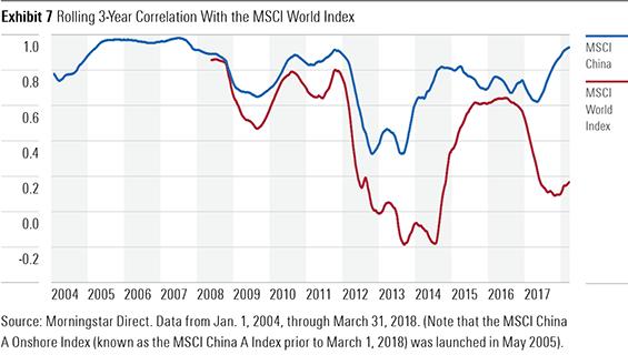 China stock market correlation with MSCI world emerging market index