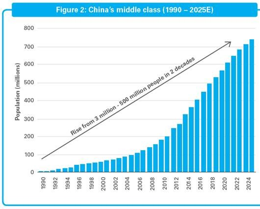 China's growing middle class emerging markets developing economy Asia Chinese population