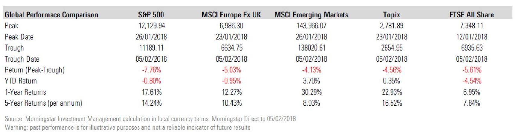 Performance mercati 2018