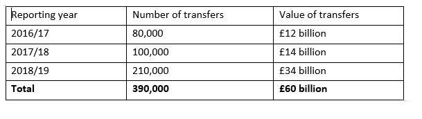 DB transfers